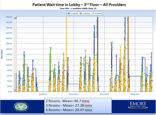 Patient Wait Time